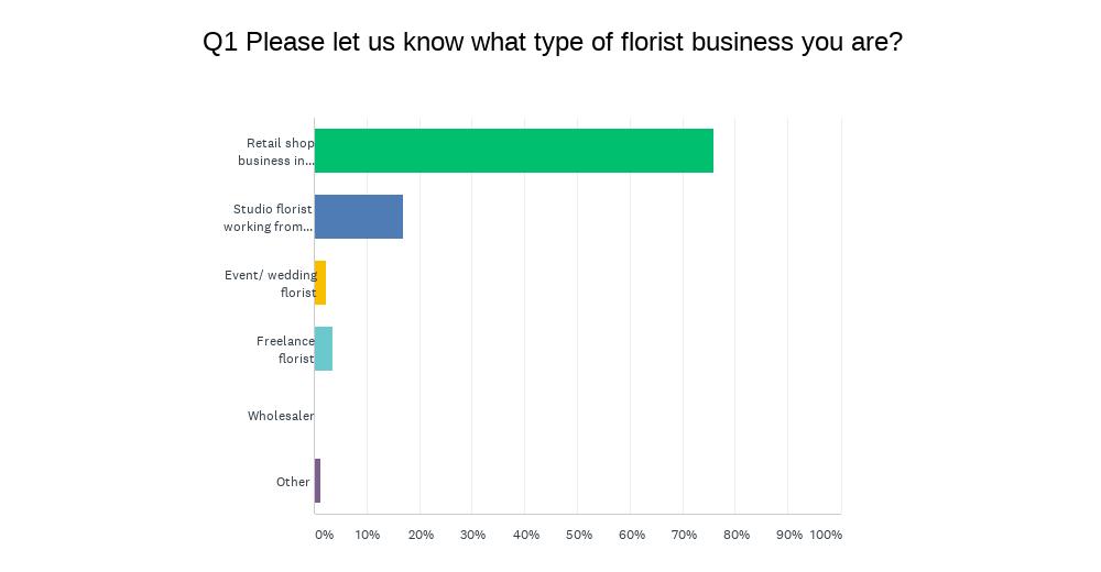 BFA Valentines survey 2021